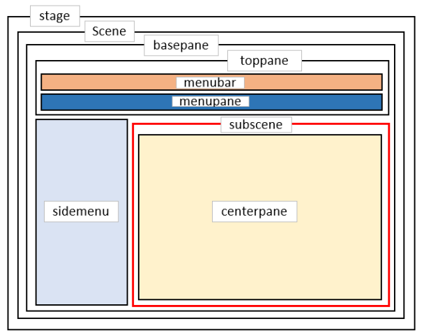 JavaFX SubSceneを使ったStage分割